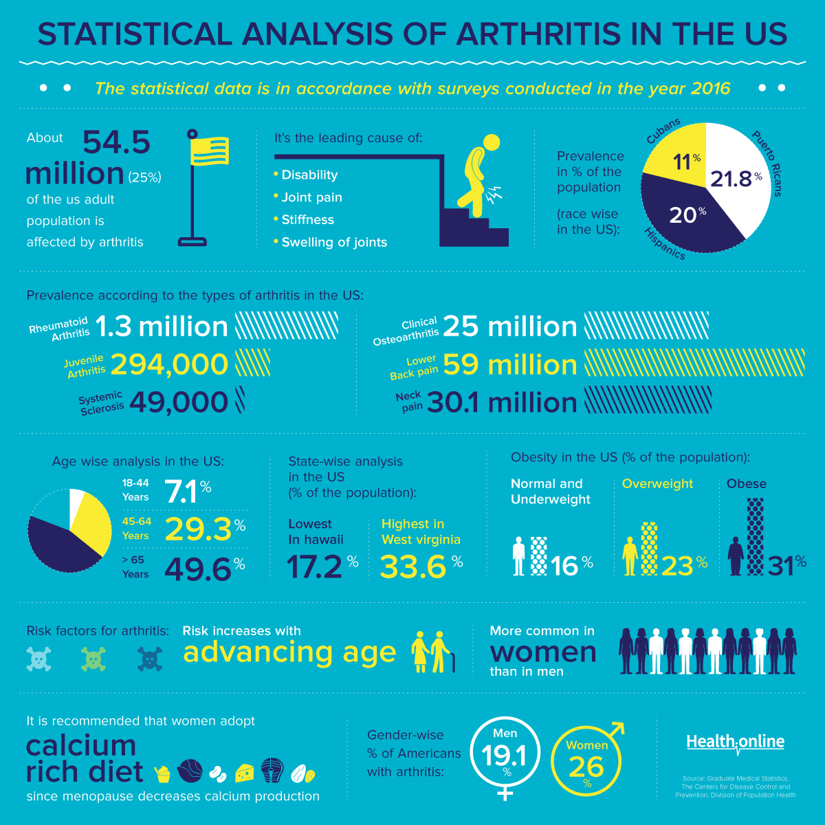 Statistical Analysis of Arthritis in The USA